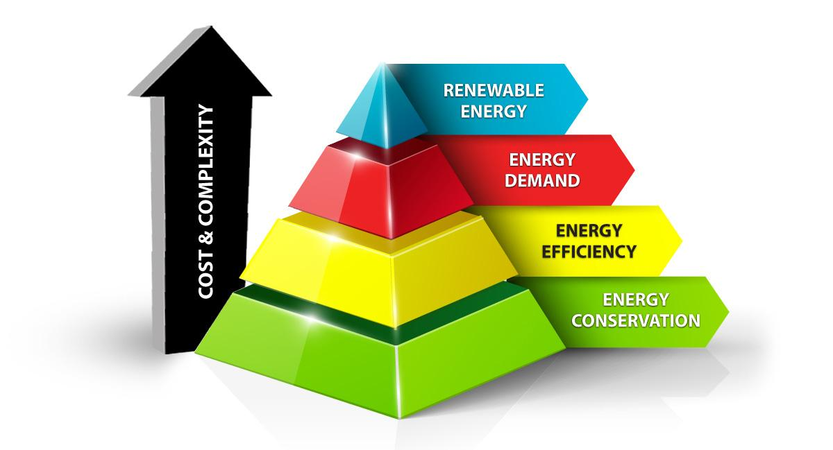 Holistic energy pyramid